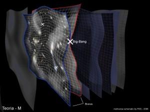Теоря бран или М-Теория