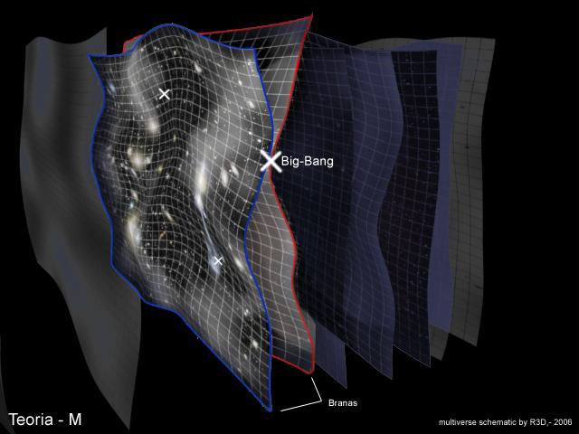 Наша Вселенная » Теория бран или М-