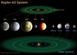 Kepler 62 и Kepler 69 на которых может находится жизнь