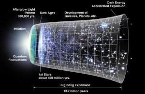 Теория Большого Взрыва поставлена под сомнения