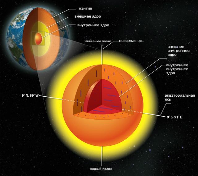 Ядро нашей планеты является двухкамерным