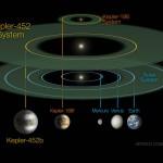Кеплер 452 b новая планета земного типа