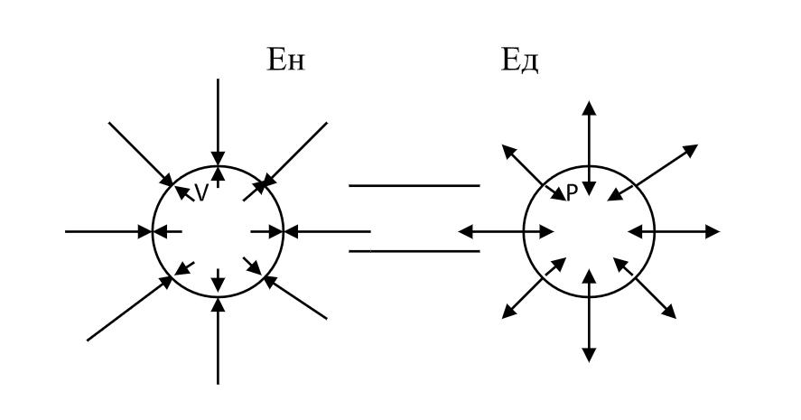 Неподвижность и движение темной материи Рис 3